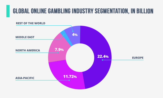 Legalized Sports Betting in an Online Marketing